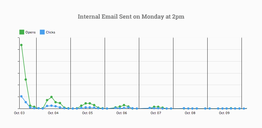 Monday internal email data by Bananatag